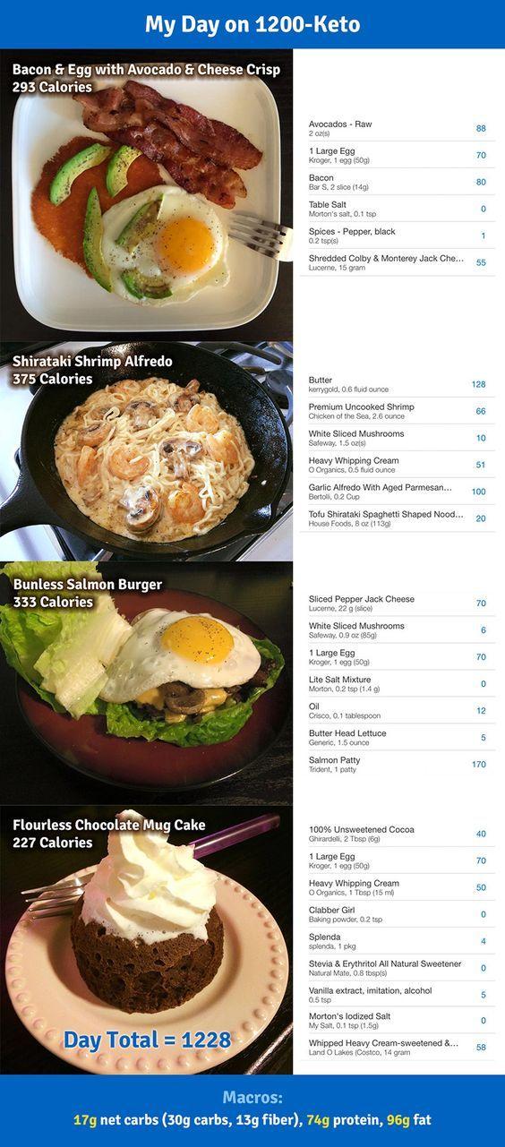 200 Cheap And Easy Keto Recipes